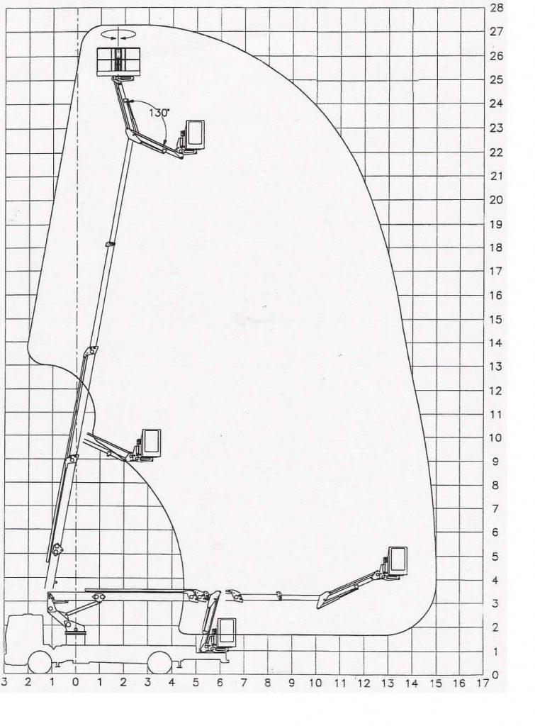 Podnośnik koszowy GSR