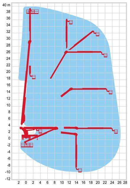 Podnośnik koszowy Multitel parametry