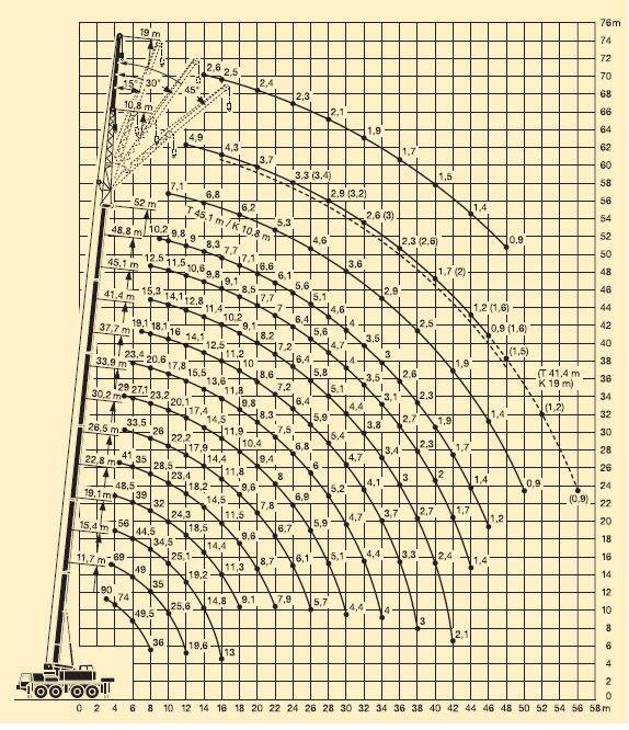 Wykres - udźwig 100 ton