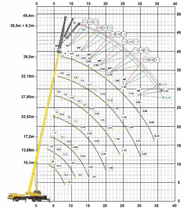 Wykres - udźwig 30 ton