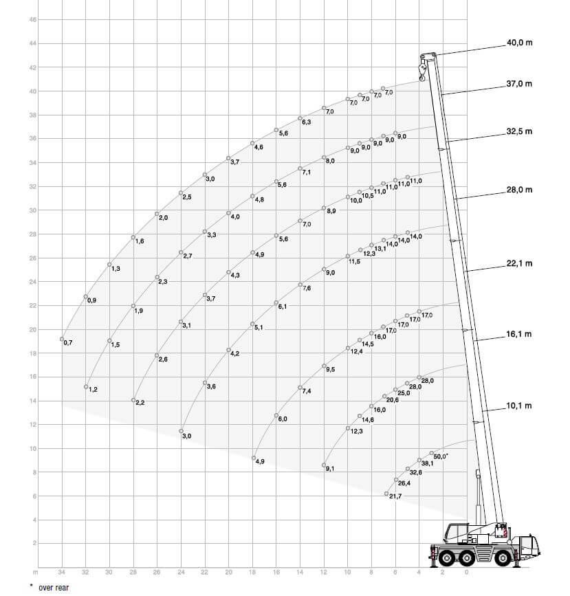Wykres - udźwig 50 ton
