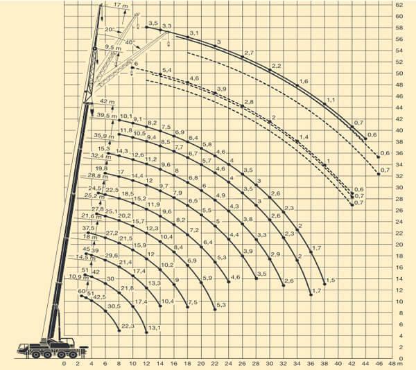 Wykres - udźwig 60 ton