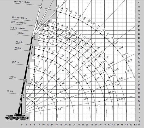 Wykres - udźwig 70 ton