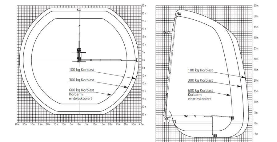 Podnośnik koszowy Wumag 53m parametry